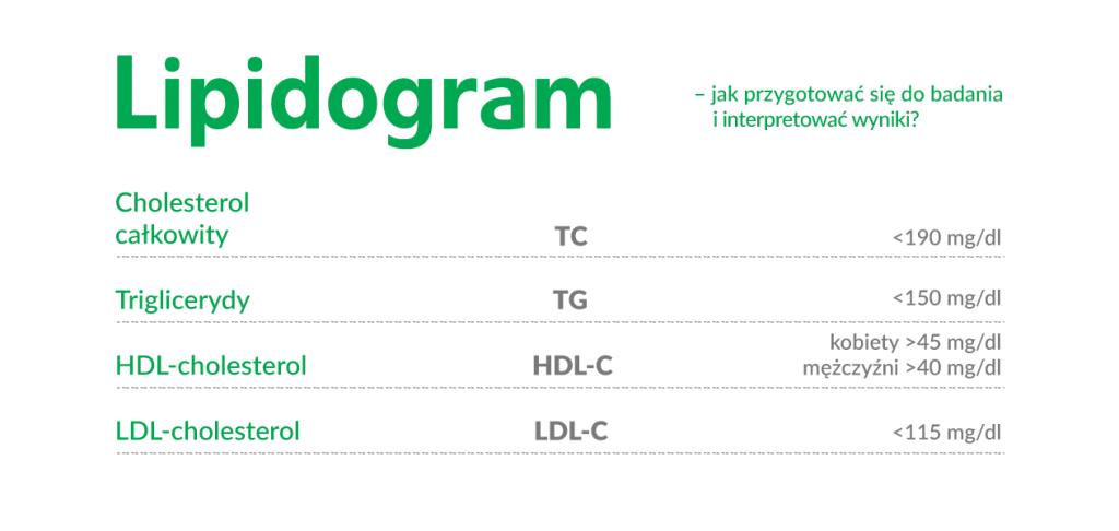 Lipidogram wyniki