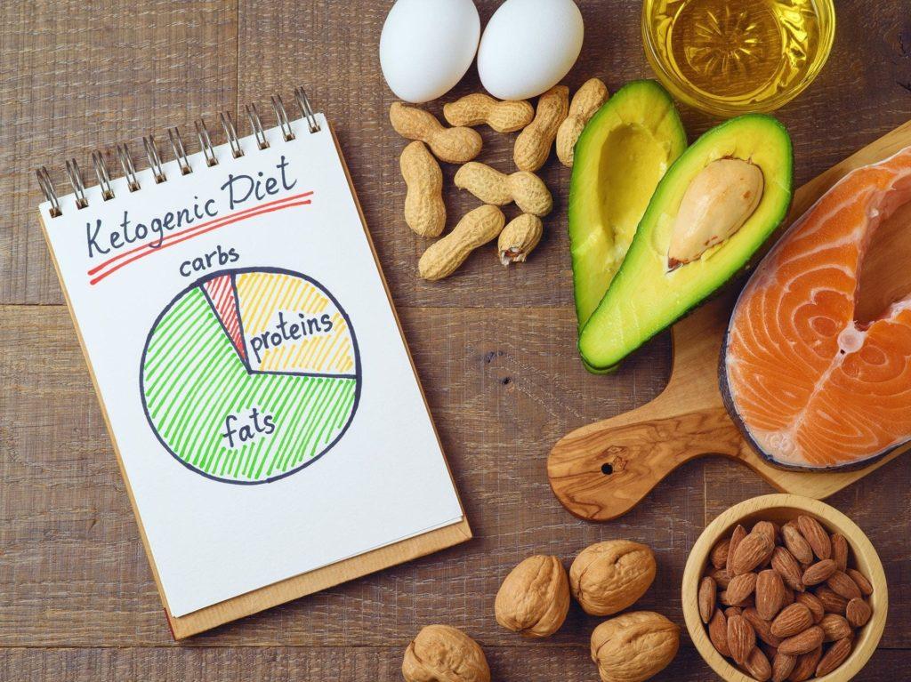 Dieta niskowęglowodanowa efekty