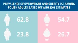 Nadwaga i otyłość - Polska na tle świata. Jak powinna wyglądać dieta dla otyłych?