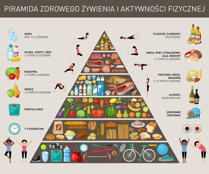 Jak żyć długo i szczęśliwie czyli piramida zdrowego żywienia i aktywności fizycznej