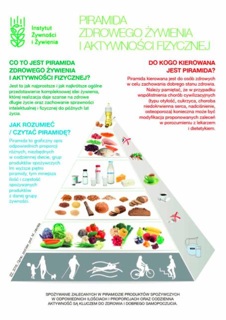 Piramida zdrowego żywienia i aktywności fizycznej - zadbaj o zdrową dietę sportowca i aktywny wypoczynek!