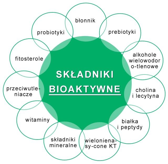 Naturalne składniki bioaktywne czyli zdrowa siła z natury